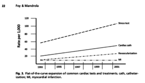 Flat-of-the-Curve Cardiology Practices